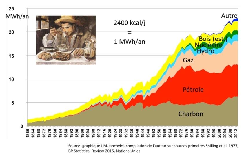 consommation energetique annuelle